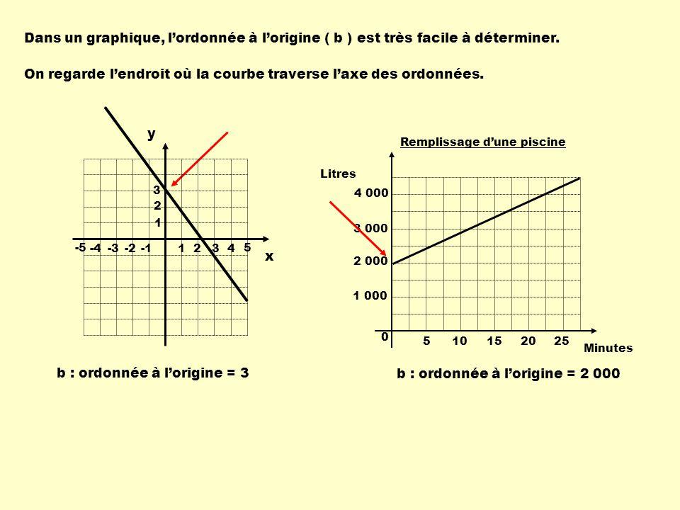 On regarde l'endroit où la courbe traverse l'axe des ordonnées.
