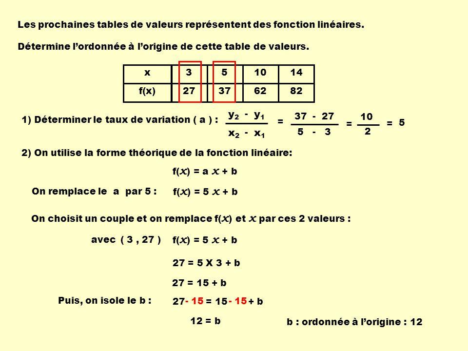 Les prochaines tables de valeurs représentent des fonction linéaires.