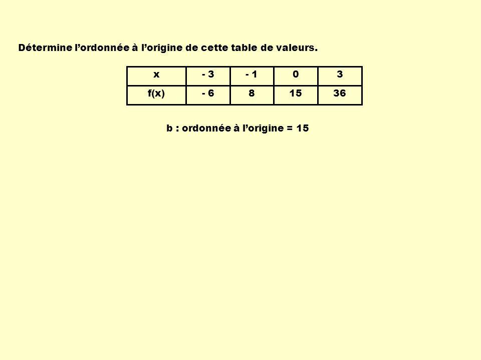 Détermine l'ordonnée à l'origine de cette table de valeurs.
