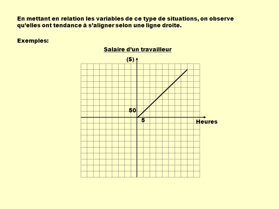 En mettant en relation les variables de ce type de situations, on observe qu'elles ont tendance à s'aligner selon une ligne droite.