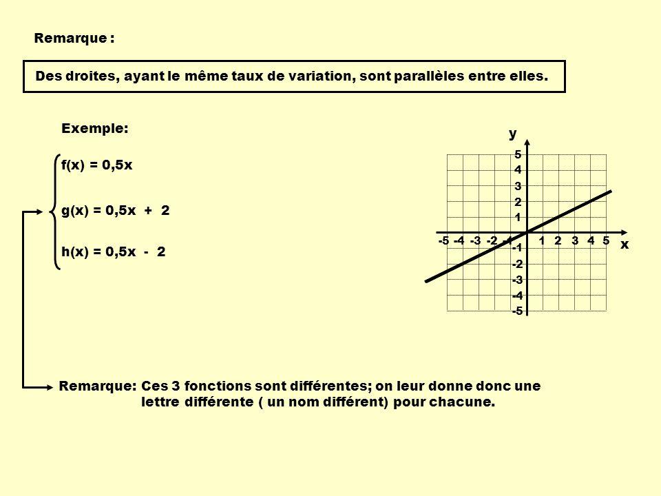 Remarque : Des droites, ayant le même taux de variation, sont parallèles entre elles. Exemple: y.
