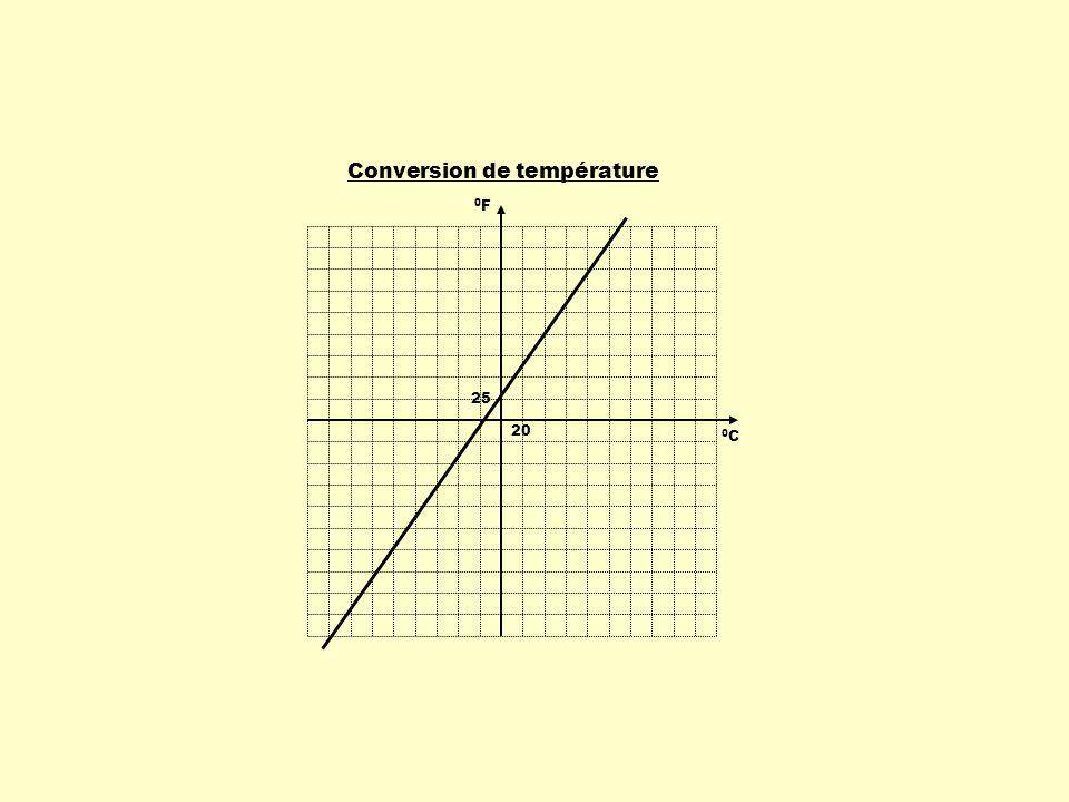 Conversion de température