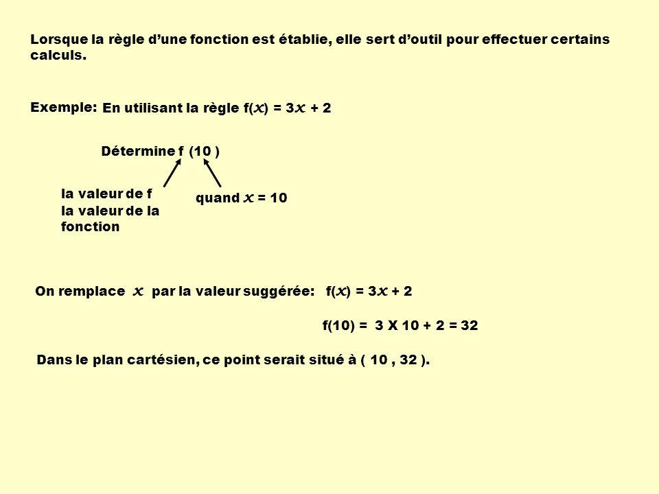 Lorsque la règle d'une fonction est établie, elle sert d'outil pour effectuer certains calculs.