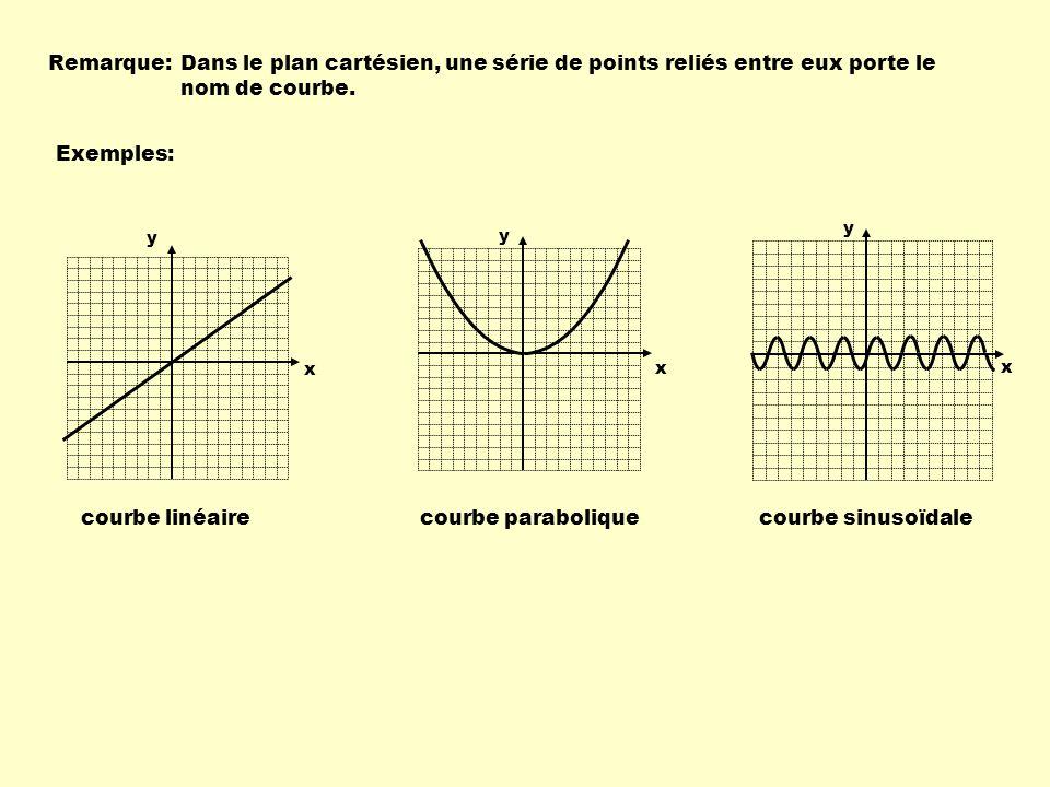 Remarque: Dans le plan cartésien, une série de points reliés entre eux porte le nom de courbe. Exemples: