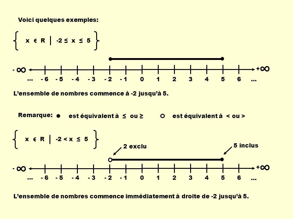 ∞ ∞ Voici quelques exemples: x R -2 ≤ x ≤ 5 - 1 2 3 4 5 6 … + - 6 - 5