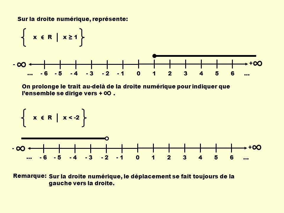 ∞ ∞ ∞ Sur la droite numérique, représente: x R x ≥ 1 - 1 2 3 4 5 6 … +