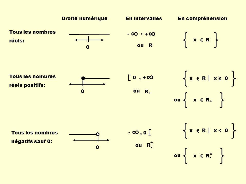 ∞ ∞ ∞ * * Droite numérique En intervalles En compréhension - + ,