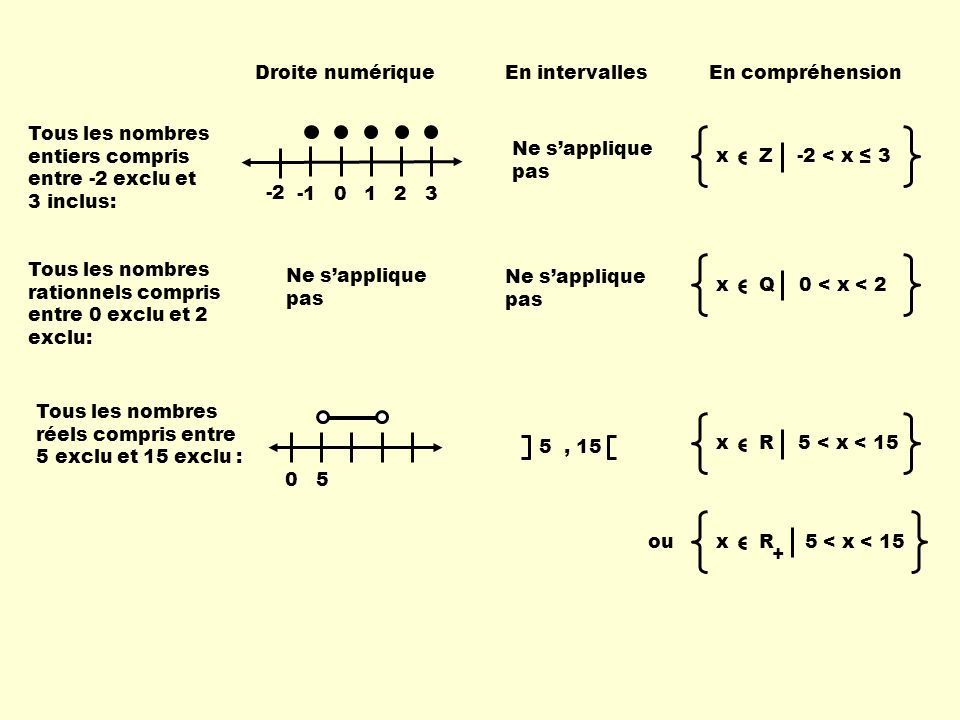 Droite numérique En intervalles. En compréhension. Tous les nombres entiers compris entre -2 exclu et 3 inclus: