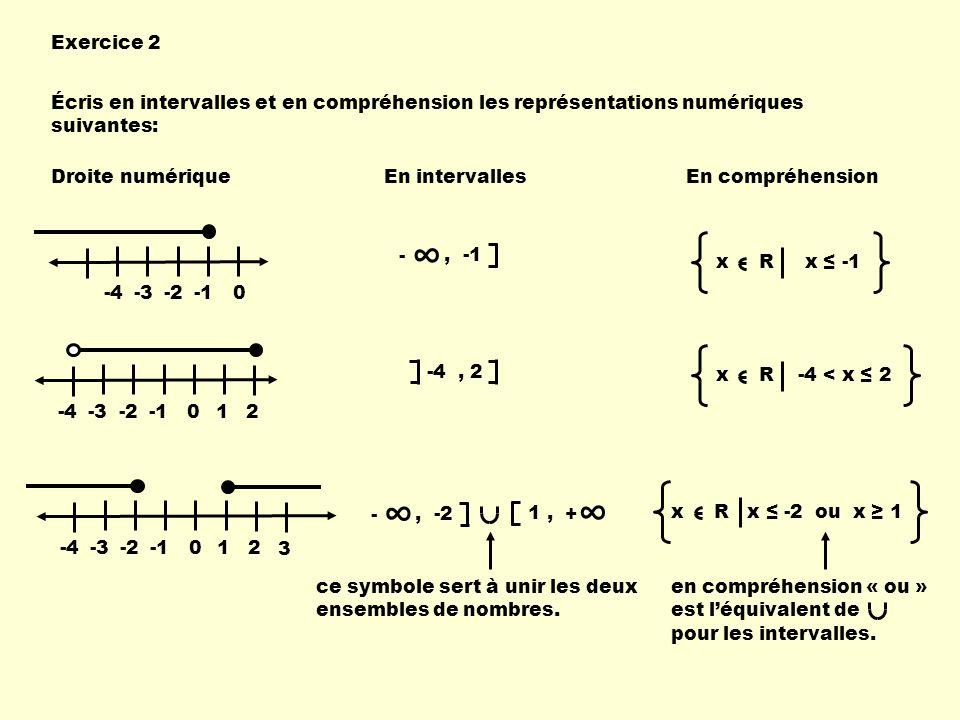 Exercice 2 Écris en intervalles et en compréhension les représentations numériques suivantes: Droite numérique.