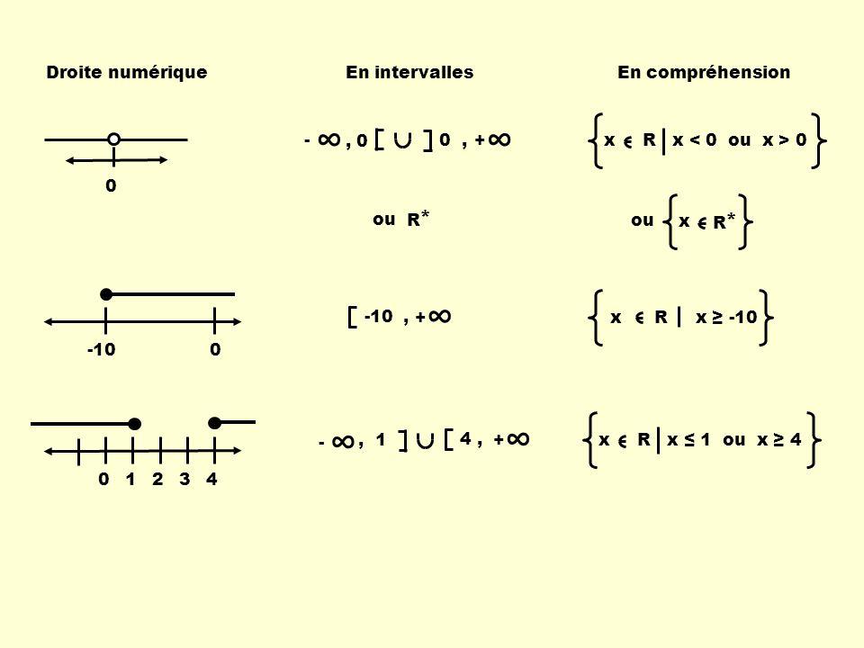 ∞ ∞ ∞ * * Droite numérique En intervalles En compréhension 0 , + - , 0