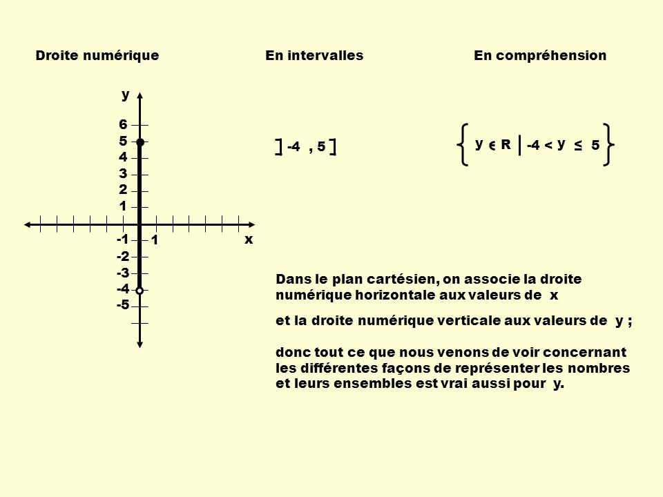 Droite numérique En intervalles. En compréhension. y. 1. 6. 5. 4. 3. 2. -1. -2. -3. -4.