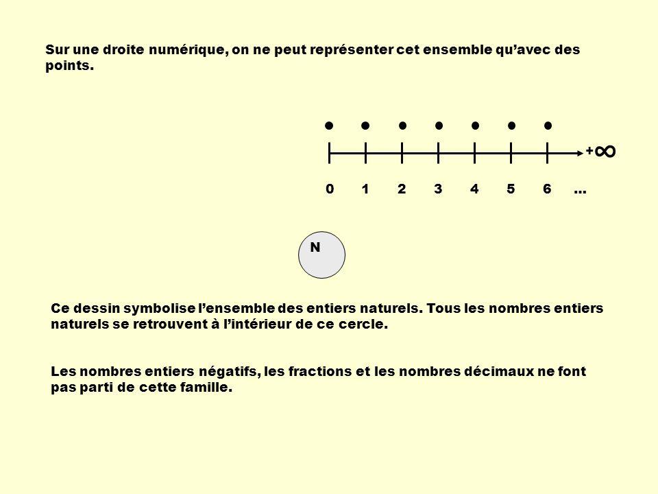 Sur une droite numérique, on ne peut représenter cet ensemble qu'avec des points.