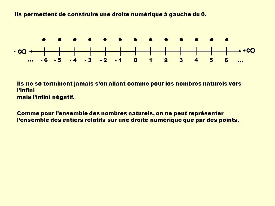 ∞ ∞ Ils permettent de construire une droite numérique à gauche du 0. 1