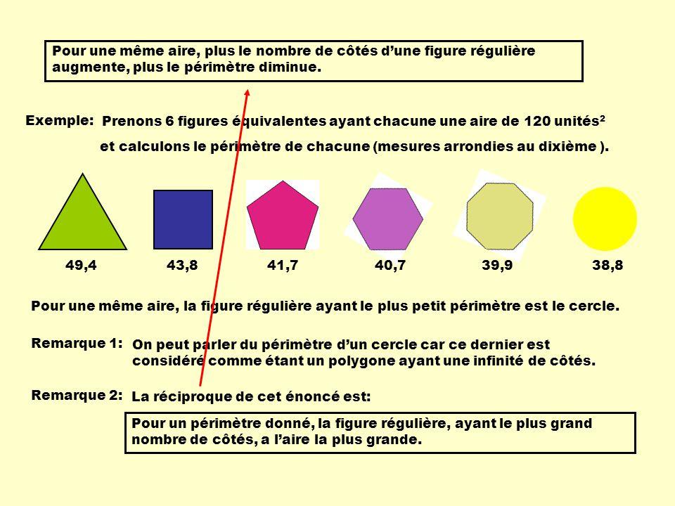 Pour une même aire, plus le nombre de côtés d'une figure régulière augmente, plus le périmètre diminue.