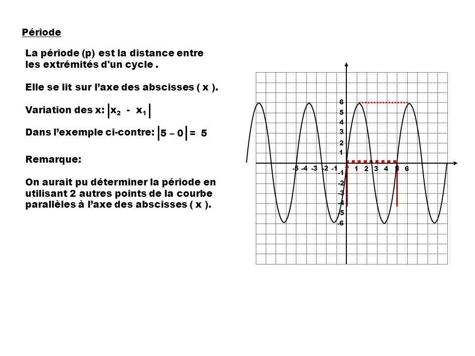 La période (p) est la distance entre les extrémités d un cycle .