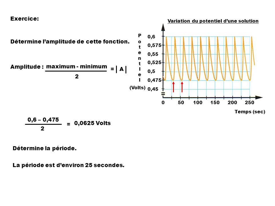 Détermine l'amplitude de cette fonction.