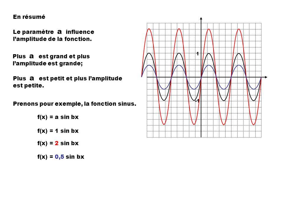 Le paramètre a influence l'amplitude de la fonction.