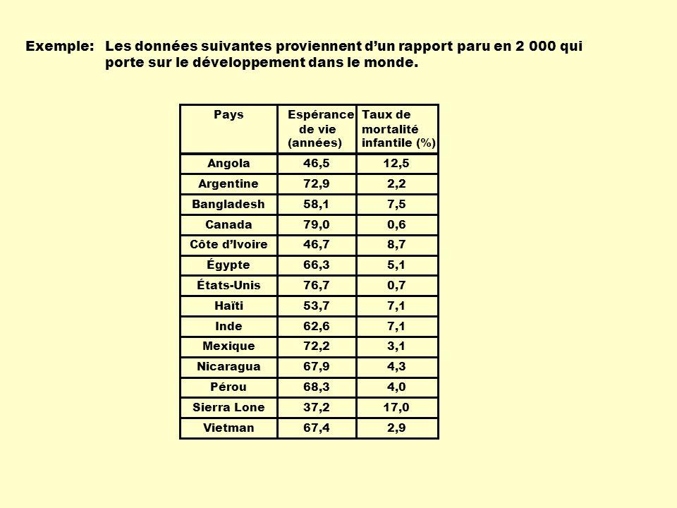 Exemple: Les données suivantes proviennent d'un rapport paru en 2 000 qui porte sur le développement dans le monde.