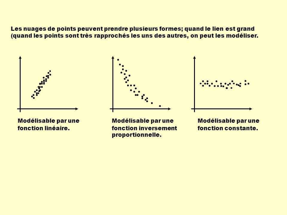 Les nuages de points peuvent prendre plusieurs formes; quand le lien est grand (quand les points sont très rapprochés les uns des autres, on peut les modéliser.