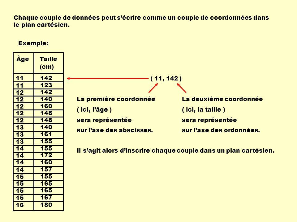 Chaque couple de données peut s'écrire comme un couple de coordonnées dans le plan cartésien.