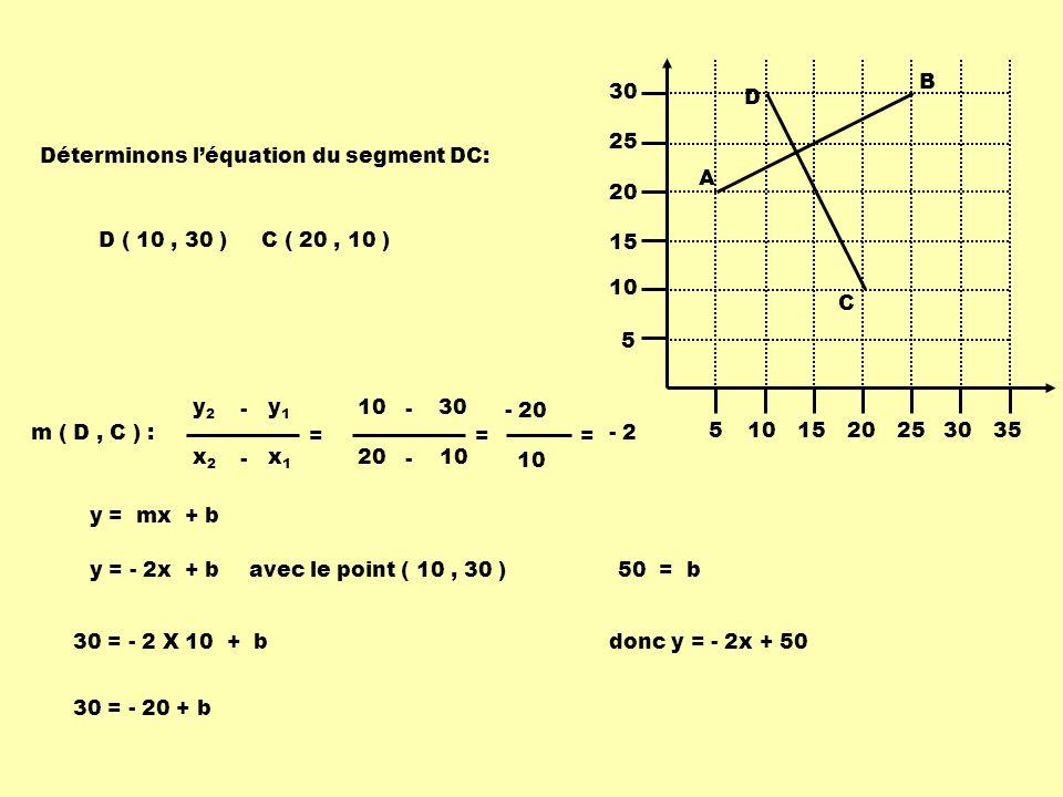 5 10. 15. 20. 25. 30. 35. A. B. C. D. Déterminons l'équation du segment DC: D ( 10 , 30 ) C ( 20 , 10 )