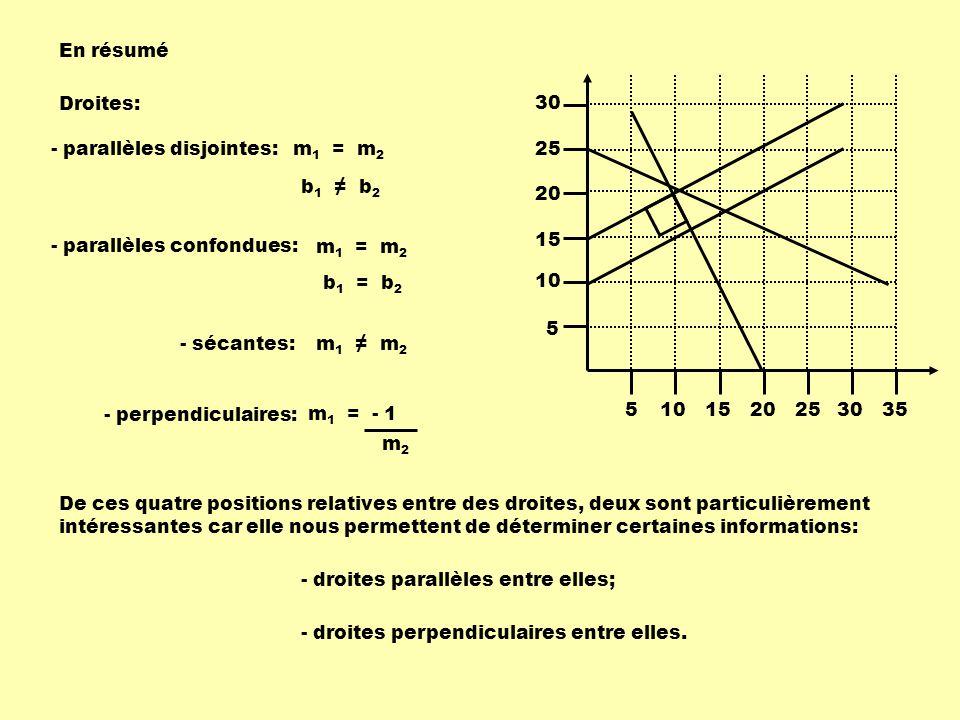 En résumé 5. 10. 15. 20. 25. 30. 35. Droites: - parallèles disjointes: m1 = m2. b1 ≠ b2.