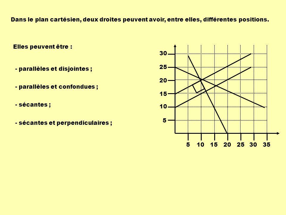 Dans le plan cartésien, deux droites peuvent avoir, entre elles, différentes positions.