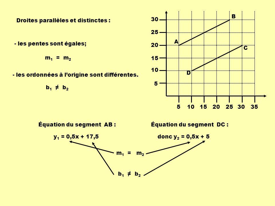 5 10. 15. 20. 25. 30. 35. A. B. C. D. Droites parallèles et distinctes : - les pentes sont égales;