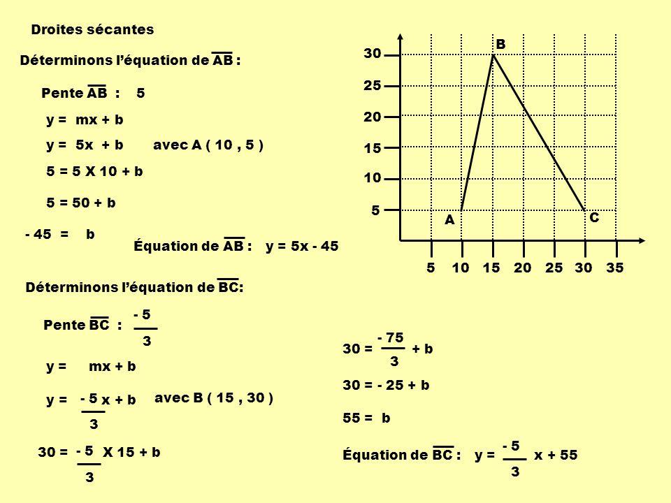 Droites sécantes 5. 10. 15. 20. 25. 30. 35. A. B. C. Déterminons l'équation de AB : Pente AB :