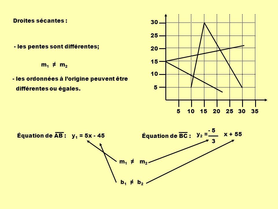 5 10. 15. 20. 25. 30. 35. Droites sécantes : - les pentes sont différentes; m1 ≠ m2. - les ordonnées à l'origine peuvent être.