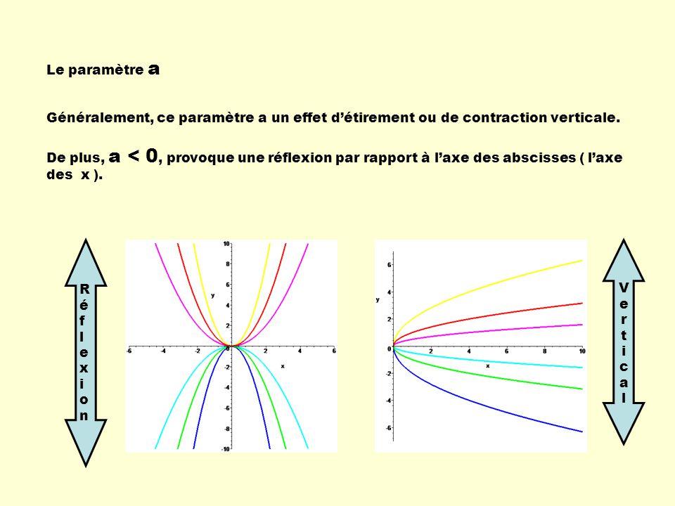 Le paramètre a Généralement, ce paramètre a un effet d'étirement ou de contraction verticale.