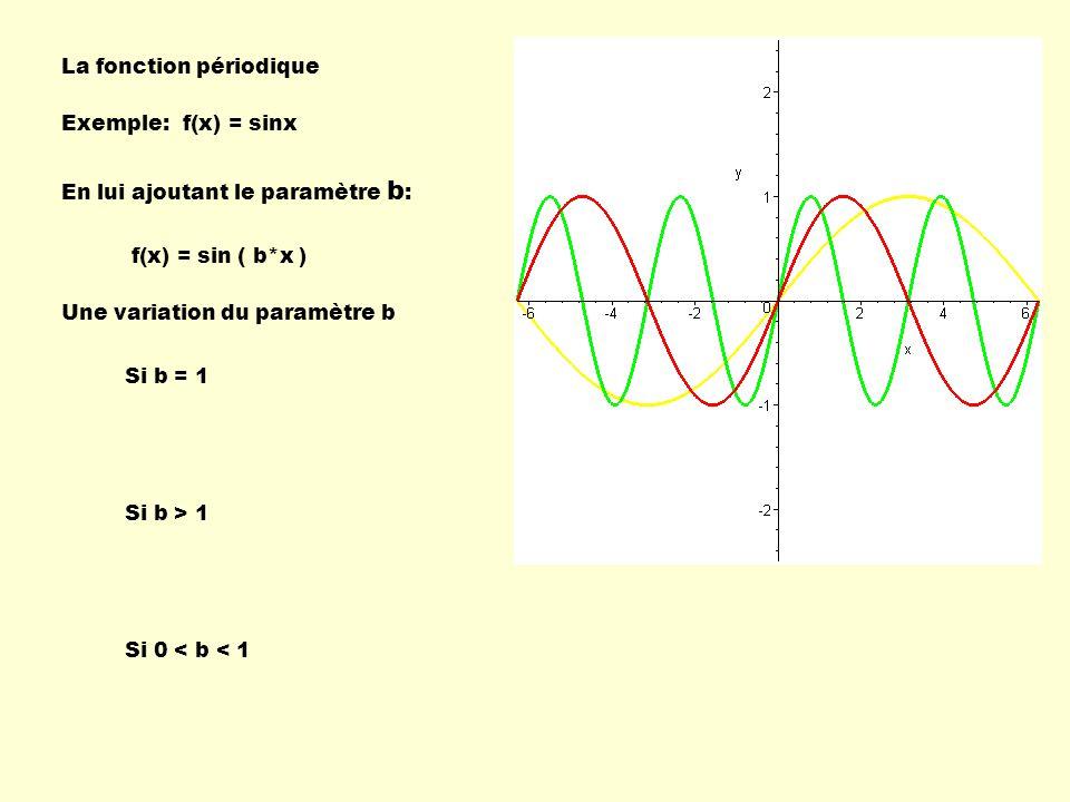 La fonction périodique