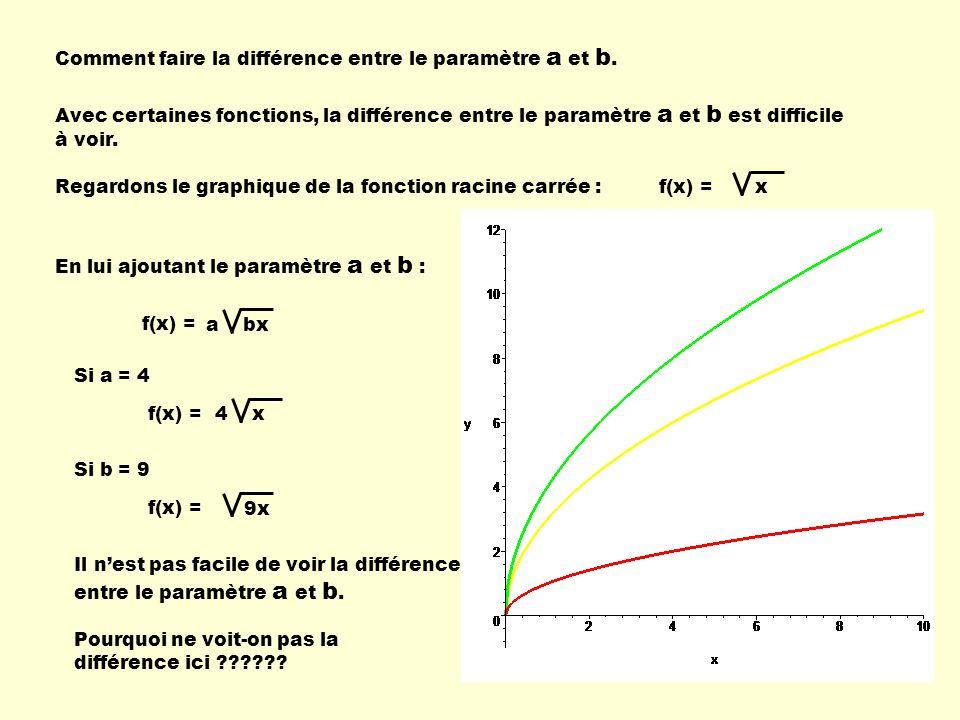 Comment faire la différence entre le paramètre a et b.