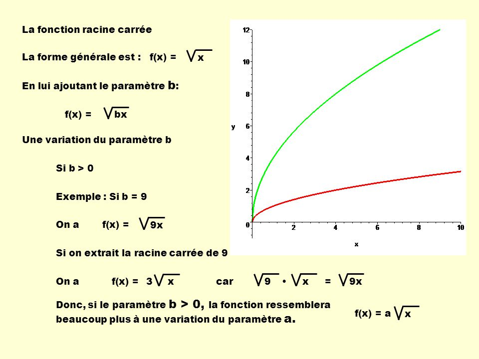La fonction racine carrée