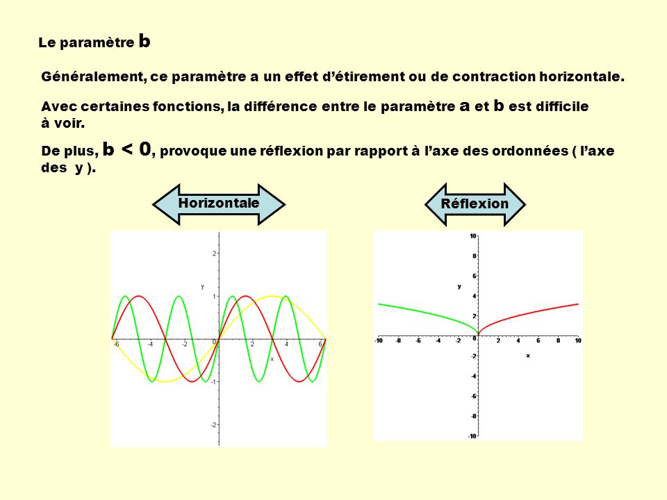 Le paramètre b Généralement, ce paramètre a un effet d'étirement ou de contraction horizontale.