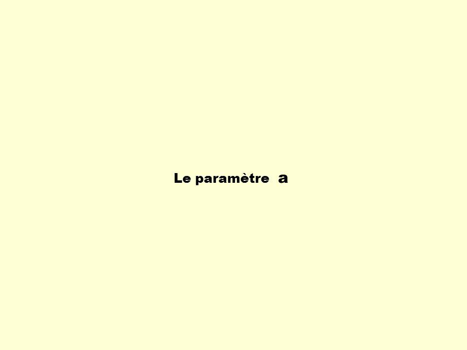 Le paramètre a