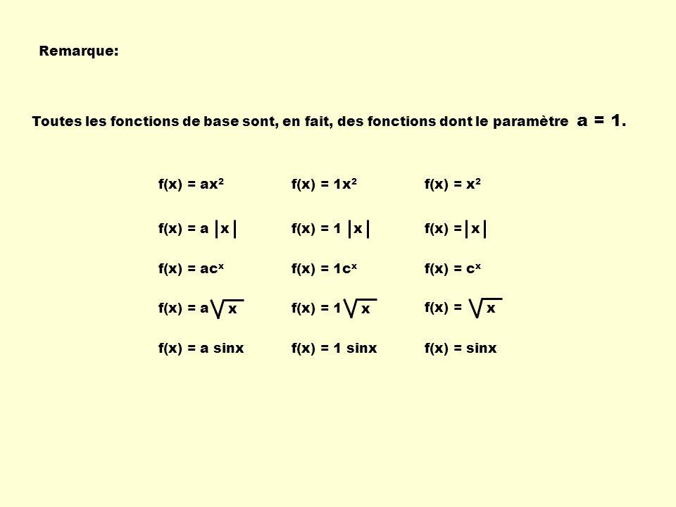 Remarque: Toutes les fonctions de base sont, en fait, des fonctions dont le paramètre a = 1. f(x) = ax2.