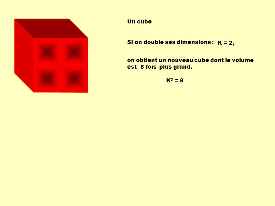 Un cube Si on double ses dimensions : K = 2, on obtient un nouveau cube dont le volume est plus grand.
