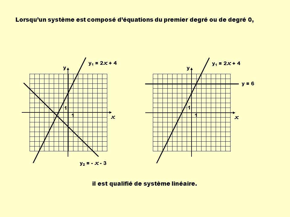 Lorsqu'un système est composé d'équations du premier degré ou de degré 0,