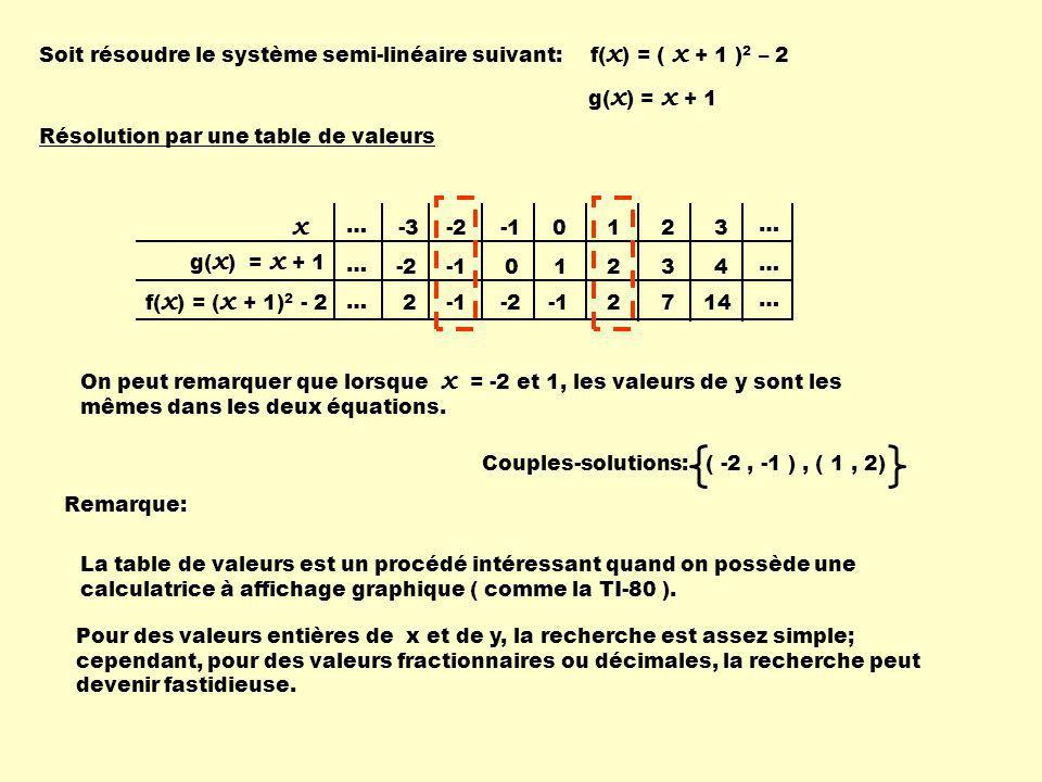 x Soit résoudre le système semi-linéaire suivant: