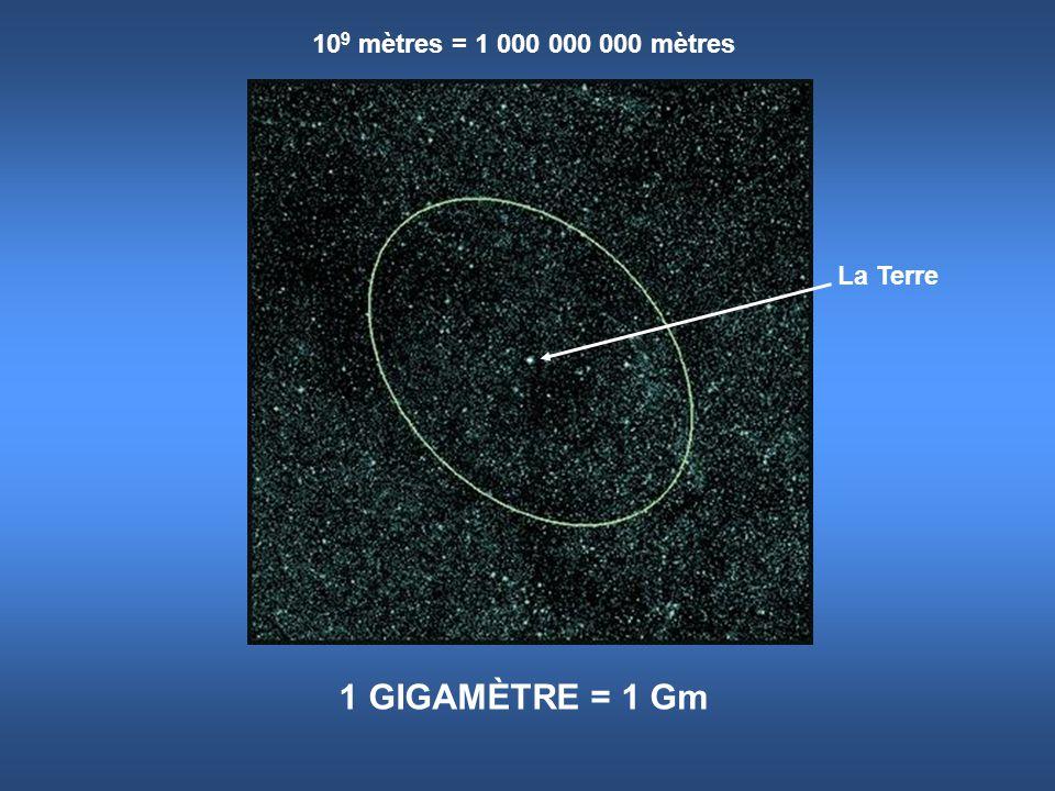 109 mètres = 1 000 000 000 mètres La Terre 1 GIGAMÈTRE = 1 Gm