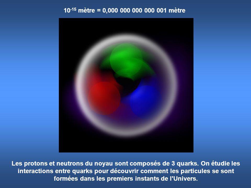 10-15 mètre = 0,000 000 000 000 001 mètre