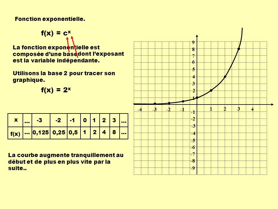 f(x) = cx f(x) = 2x Fonction exponentielle. 1 2 3 -1 -2 -3 9 8 7 6 5 4
