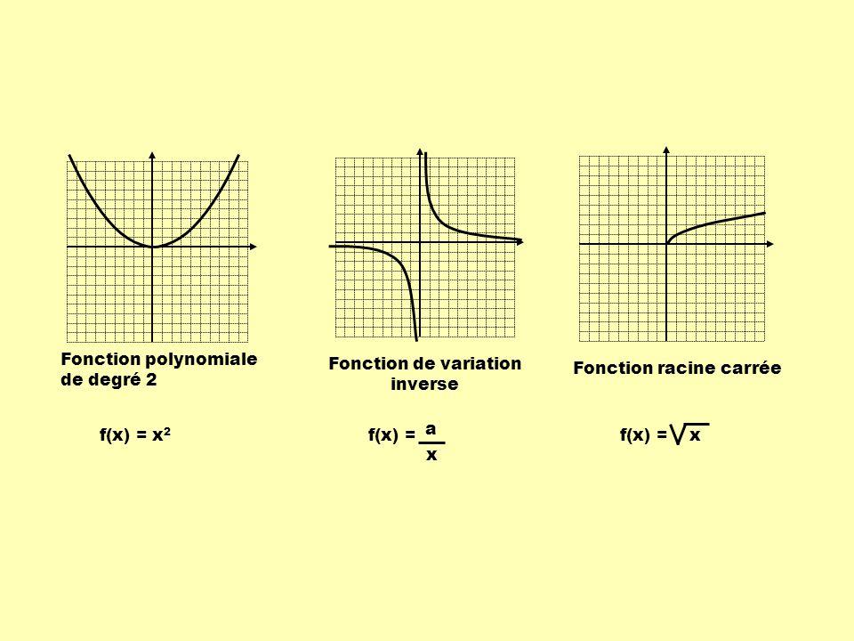 Fonction de variation inverse