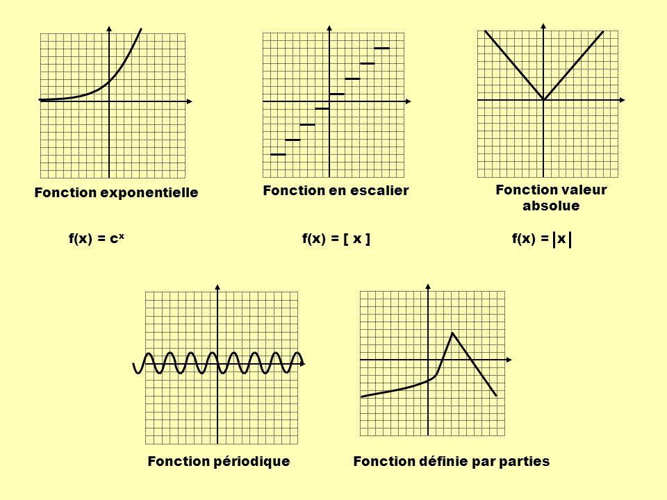 Fonction exponentielle Fonction en escalier Fonction valeur absolue