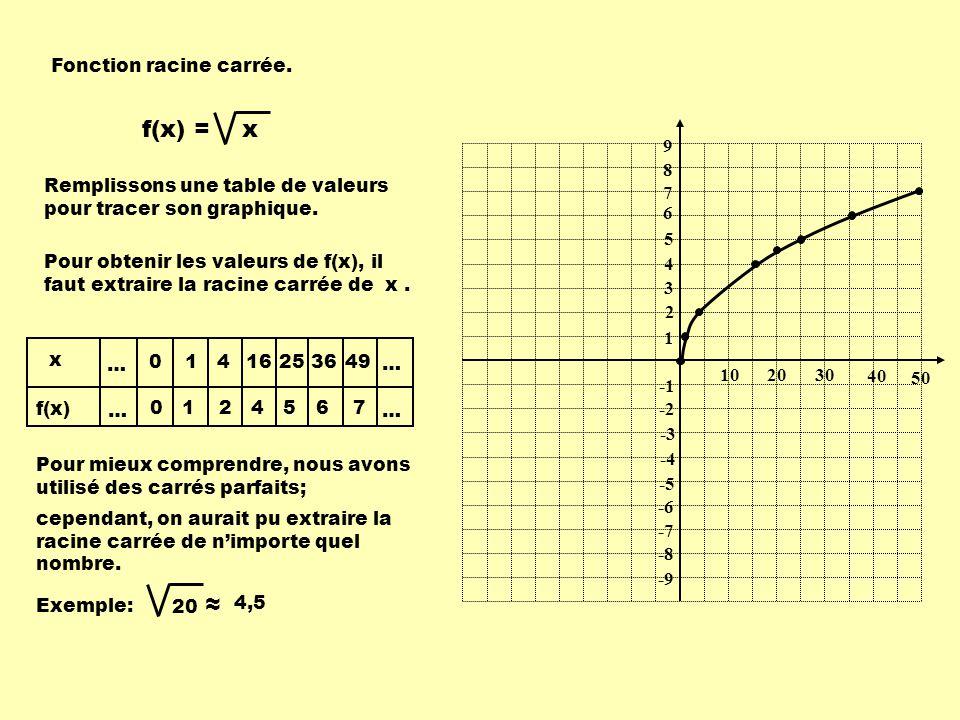 f(x) = x 20 ≈ Fonction racine carrée. 9 8