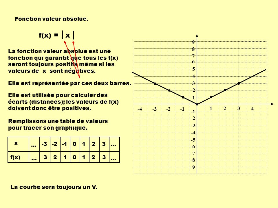 f(x) = x Fonction valeur absolue. 1 2 3 -1 -2 -3 9 8 7 6 5 4 -4 -5 -6