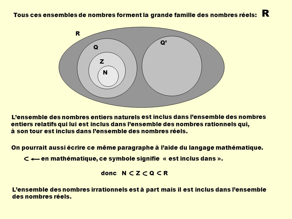 R Tous ces ensembles de nombres forment la grande famille des nombres réels: R. Q' Q. Z. N. est inclus dans l'ensemble des nombres.