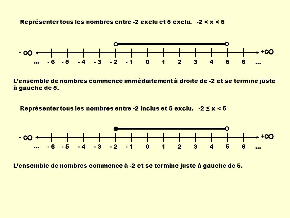 ∞ ∞ Représenter tous les nombres entre -2 exclu et 5 exclu.