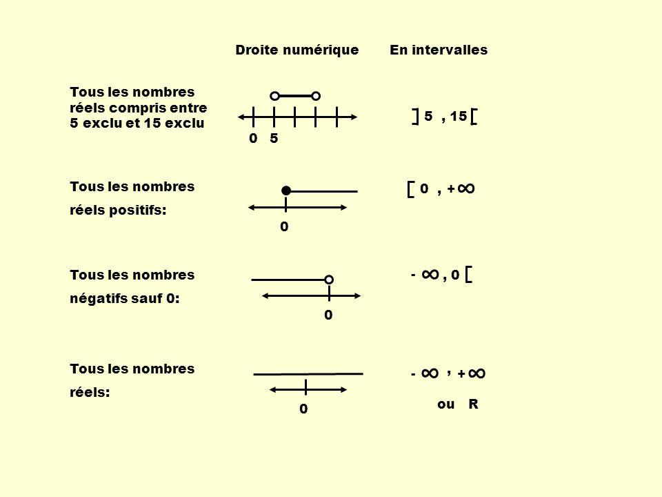 ∞ ∞ ∞ Droite numérique En intervalles